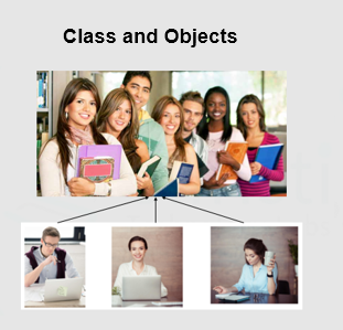 class and object